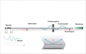 Das Prinzip der Magnetostriktion. Bild: Novotechnik