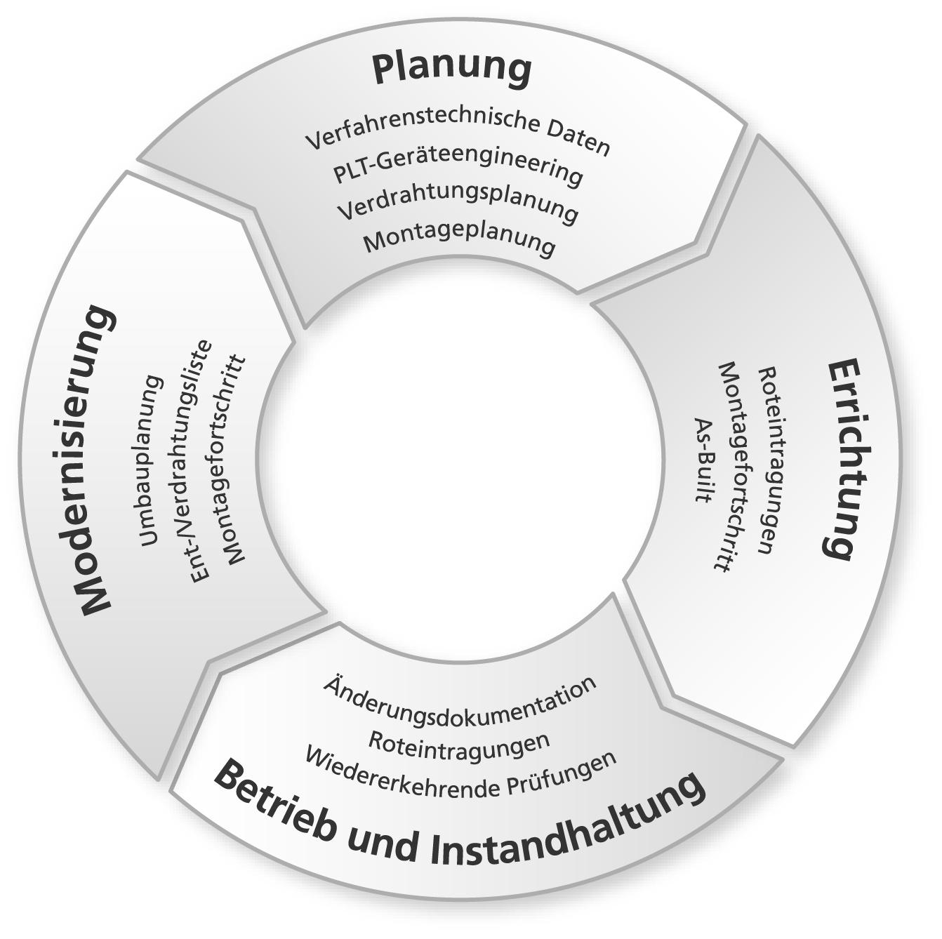 Während des gesamten Anlagenlebenszyklus wird die Anlage permanent verändert, erneuert, optimiert. Bild: Rösberg