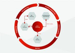 Der Planungs- bzw. Engineeringprozess und die Schnittstellen zwischen den einzelnen Engineering-Bereichen. Es wird deutlich, das PLT-Planungssystem ist Dreh- und Angelpunkt einer Anlagenplanung. Bild: Rösberg