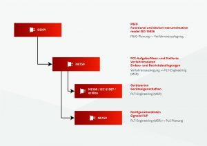 Die Namur-Empfehlungen helfen bei der Kommunikation an den Schnittstellen zwischen Vorplanung, Basisplanung, Ausführungsplanung und Inbetriebnahme. Bild: Rösberg