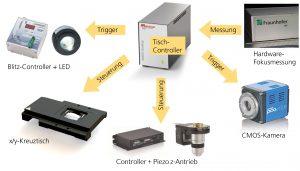 Der prinzipielle Aufbau des modular aufgebauten Hochgeschwindkeitsmikroskops. Bild: Fraunhofer IPT