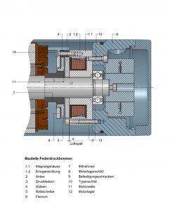 Schematische Darstellung einer Federdruckbremse im Servomotor. Bild: Kendrion