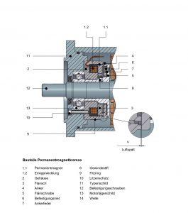 Schematische Darstellung einer Permanentmagnetbremse im Servomotor. Bild: Kendrion