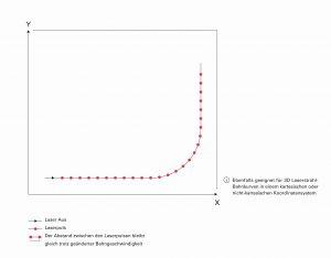 Ein optimierter Algorithmus eines ACS Motion Controllers synchronisiert die Bewegung des Werkstücks so mit den Laserpulsen, dass der Abstand benachbarter Punkte und deren Größe bei Mustern gleich bleiben. Bild: PI