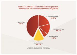 Nur 15 Prozent aller Fehler haben eine stochastische Ursache. IBN= Inbetriebnahme Bild: Rösberg