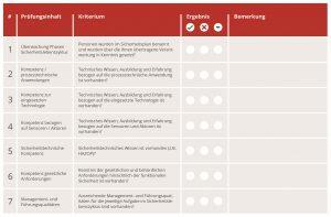 Ausschnitt einer Formatvorlage für die Phase 1 des Sicherheitslebenszyklus zur Verifizierung der jeweiligen Tätigkeit. Bild: Rösberg