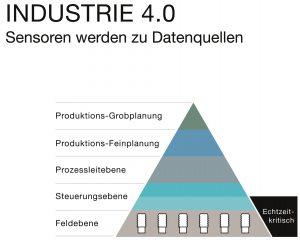 Der Informationsbedarf zwischen den Ebenen der Automatisierungspyramide steigt. Bild: Balluff