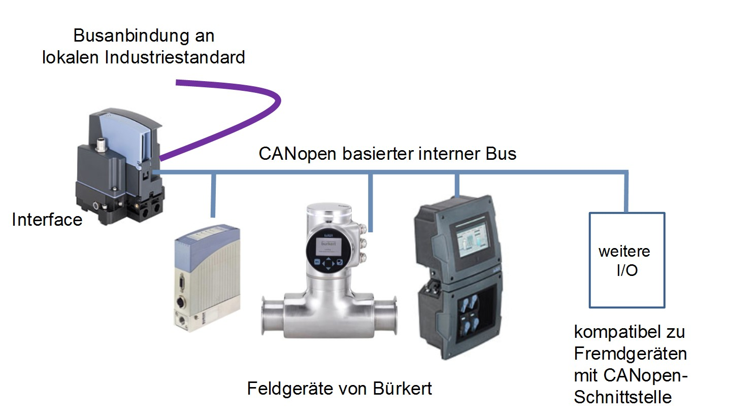 Kommunikation über EDIP. Bild: Bürkert
