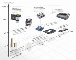Technologieübersicht: Breites Spektrum an Antriebstechnologien und Positioniersystemen mit bis zu sechs Bewegungsachsen. Bild: PI