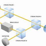 Das Messprinzip der Laservibrometer beruht auf dem Doppler-Effekt, also der Tatsache, dass die Frequenz eines Laserstrahls durch die Objektbewegung moduliert wird. Bild: Polytec