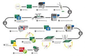Typische Fertigungs- und Prüfschritte beim Bestücken von Baugruppen. Bild: Digitaltest