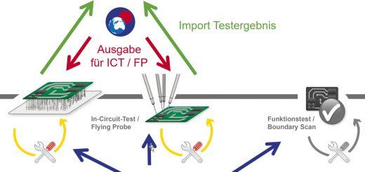 Mit der CAD/CAM-Software C-LINK DTM lassen sich CAD-Daten für die Fertigung und Prüfung nutzen, die Software QMAN importiert Daten aus diesen Prozessschritten. Hier am Beispiel von In-Circuit- und Flying-Probe-Tests. Bild: Digitaltest