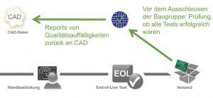 """Den """"Regelkreis"""" schließen: Reports von Qualitätsauffälligkeiten werden zurück ans CAD gegeben. Bild: Digitaltest"""