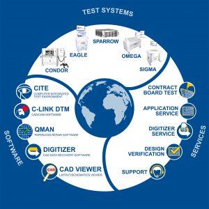 Mehr als Prüfgeräte, Digitaltest bietet auch Prüfsoftware und verschiedene Dienstleistungen an. Bild: Digitaltest