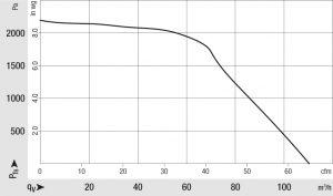 Aerodynamische und motorische Optimierungen verbessern trotz kleinerer Abmessungen die Förderleistung. Bild: ebm-papst