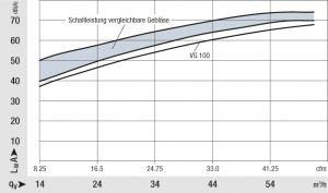 Die Schallleistung ist deutlich geringer als bei vergleichbaren Gebläsen. Das erspart zusätzliche Schalldämmung in der Therme. Bild: ebm-papst