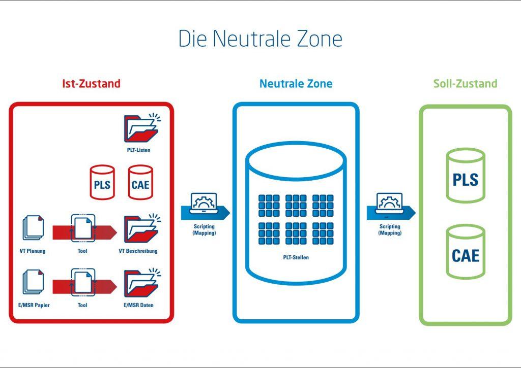 Neutrale Zone: Das Skripting kann je nach Quell- oder Zielsystem auch außerhalb der Neutralen Zone sein. Daten auf Papier lassen sich mit speziellen Tools digitalisieren. Bild: Process Automation Solutions