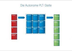 Eine autonome PLT-Stelle. Bild: Process Automation Solutions