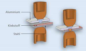 Flexweld® ist ein neues Fügeverfahren zum Widerstandselementschweißen von Stahl und Aluminium oder Kunststoff. Dazu werden ins Aluminium bzw. den Kunststoff so genannte Flexweldelemente eingebracht, die sich mit herkömmlicher Schweißanlagentechnik verschweißen lassen. Bild: Arnold Umformtechnik