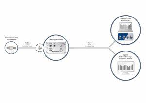 Aufbau der Messkette: Sensor, Ladungsverstärker und Verkabelung. Bild: BD|SENSORS