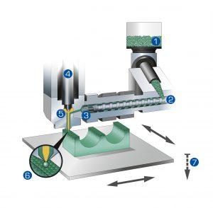 Der zentrale Prozess der additiven Fertigung ist die Tropfenerzeugung an der Düse der Austrageinheit. 1 – Ausgangsbasis: Qualifiziertes Standardgranulat; 2 – Materialaufbereitung mit Schnecke wie beim Spritzgießen; 3 – Materialreservoir zwischen Schnecke und Düsenspitze steht unter Druck; 4 – Piezoaktor taktet den Düsenverschluss; 5 – Düsenverschluss; 6 – Austrag einzelner Tropfen an der Düsenspitze; 7 – Bauteilträger bewegt Teil in X- und Y-Richtung sowie in Z-Richtung schrittweise nach unten. Bild: Arburg