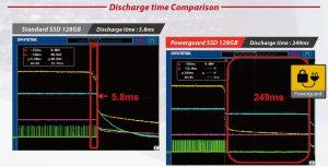 Die PLP-Funktion kann eine rund 40mal längere Stromversorgung des Speichers sicherstellen als sonst üblich. Bild: CERVOZ
