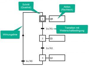 Beispiel für einen einfachen Grafcet: Zuerst wird der sogenannte Initialschritt mit der Bezeichnung '1' aktiv geschaltet. Somit wird die Aktion rechts daneben ebenfalls aktiv und der binäre Ausgang 'Q0' eingeschaltet. Die Bedingung der nachfolgenden Transition ist über den Term 1s/X1' definiert. Dies bedeutet, dass die Transition ausgelöst wird, sobald der Schritt '1' eine Sekunde lang aktiv ist. Beim Übergang wird Schritt '2' aktiv und Schritt '1' inaktiv. Mit der Aktivierung von Schritt '2' wird auch der Ausgang 'Q1' eingeschaltet. Nachdem Schritt '2' eine Sekunde lang aktiv war, wird Schritt '3' aktiv und wiederum nach einer Sekunde der Rücksprung zu Schritt '1'. Die Ausgänge Q0 bis Q2 werden also nacheinander jeweils für eine Sekunde eingeschaltet. Bild: MHJ-Software