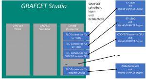 Aufbau des Grafcet-Programmiersystems. Auf dem Zielgerät benötigt die Grafcet-Engine, die den Ablaufplan für die Steuerung übersetzt, nur ca. 40 kB Speicherplatz. Bild: MHJ-Software