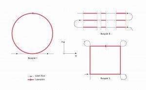 Gating: An- und Abschalten des Lasers an definierten Positionen auf der Bewegungsbahn. Bild: ACS