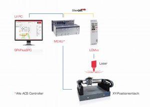 Eine komplette Lösung für die Laserbearbeitung mit HMI, Motion/ CNC- und Lasersteuerung. Bild: ACS
