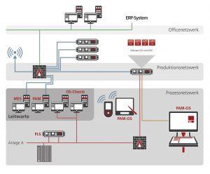 Plant-Assist-Manager-Systembeschreibung. Die Software unterstützt den Anwender beim Durchführen und Dokumentieren von Prozessabläufen (Workflows). Bild: Rösberg