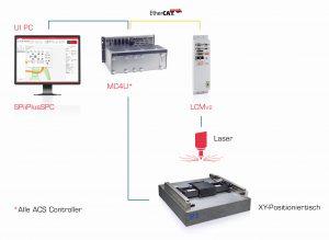Ein wichtiges Qualitätsmerkmal bei Laserverfahren ist eine möglichst konsistente Kontur unabhängig vom Formmuster. Bei anspruchsvollen Aufgaben wie Lasermarkierung, Laserschneiden und Lasergravur ist das allerdings nicht immer gewährleistet, vor allem wenn gleichzeitig möglichst hohe Durchsatzraten verlangt werden. Bild: ACS/PI