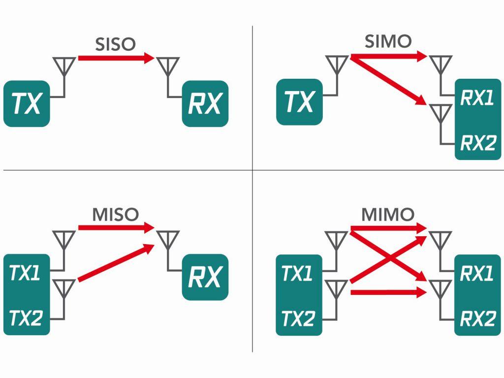 MIMO-Antennen verwenden mehr als eine Sendeantenne (Tx), um ein Signal auf derselben Frequenz an mehr als eine Empfangsantenne (Rx) zu senden. Dank Streuung der Signale lassen sich Systemkapazität und Durchsatz verbessern. Bild: Welotec