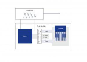 Schematische Darstellung des Hybrid-Antriebs. Die gemeinsame Regelung mit einem einzigen hochauflösenden Linearencoder ermöglicht die extrem konstante Geschwindigkeit und hohe Positioniergenauigkeit. Bild: PI