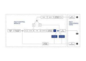 Die Reglerstruktur. Bild: PI