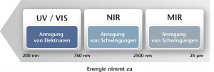 Bereiche der elektromagnetischen Strahlung. Bild: Polytec