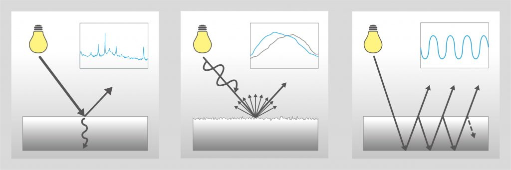 Schematische Darstellung der Funktion: Absorption bzw. Reflexion zur Bestimmung von Konzentrationen und Identitätskontrolle (links); Messung von Oberflächeneffekten zur Bestimmung der Oberflächenrauigkeit oder Korngröße (Mitte); Schichtdickenbestimmung aus Grenzflächeneffekten (rechts) Bild: Polytec