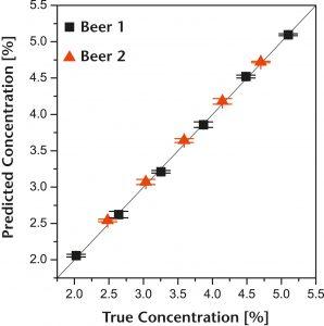 Überwachung des Alkoholgehalts in verschiedenen Biersorten. Bild: Polytec