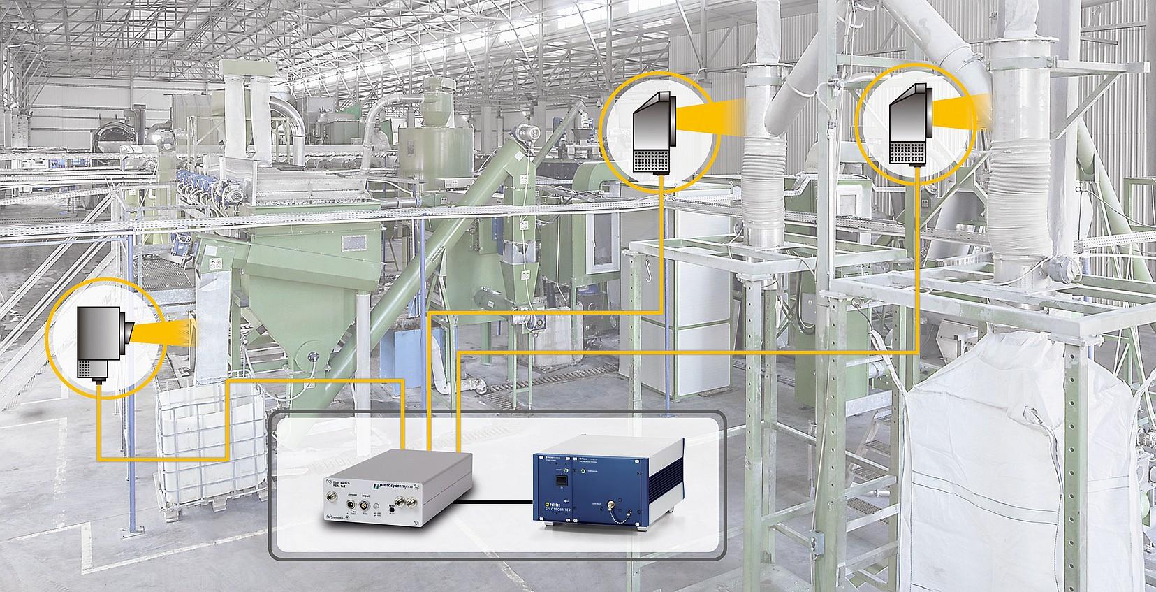 Mit einem optischen Multiplexer kann eine anwendungsspezifische Konfiguration mit verschiedenen analytischen Fragestellungen kostengünstig realisiert werden. Bild: Polytec