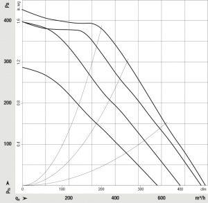Das EC-Gebläse VHD 0146 für Dunstabzugshauben deckt typische Anforderungen an die Luftleistung im Bereich zwischen 600 bis 800 m³/h (Freistrahl) ab und ersetzt damit bis zu drei AC-Gebläse. Bild: ebm-papst