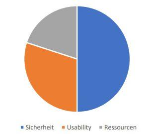 Kriterien als Maßstab zur Bewertung einzelner Softwarelösungen zum Datenaustausch. Bild: Rösberg