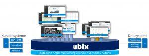 Die ubix-Plattform löst nicht alle Probleme selbst, sondern integriert auch Softwarelösungen von Drittanbietern. Der Anwender kann so immer die beste Software für die jeweilige Aufgabe nutzen. Bild: Ubix