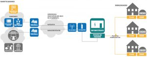 Kommunikationsinfrastruktur für die Datenübertragung zwischen Smart-Meter-Gateways und Energieversorgungsunternehmen bzw. Netzbetreibern. Die blau dargestellten Elemente wurden von Welotec realisiert. Bild: Welotec
