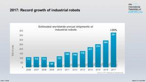 Weltweite Lieferung von Industrierobotern steigt durchschnittlich um 15 % pro Jahr. Bild: IFR Statistical Department