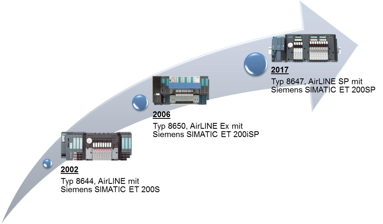 Integration von Pneumatik und Elektrik: Kombiniertes Know-how führt 2017 zum intelligenten elektropneumatischen Automatisierungssystem Bürkert AirLINE 8647. Bild: Bürkert