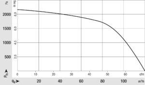 Das Druck-/Volumenstromdiagramm des VG 100 zeigt beispielhaft die Leistungsfähigkeit der neuen Gebläse. Bild: ebm-papst