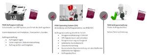 Der Plant Assist Manager besteht aus zwei zusammenhängenden Teilen: PAM Auftragsverwaltung und PAM Operating System (OS) Bild: Rösberg