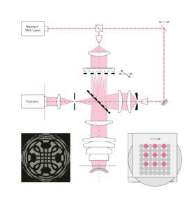 Die einzelnen Subaperturen werden geometrisch verteilt aktiv geschaltet. Dadurch treffen unterschiedlich gekippte Wellenfronten auf die Prüfoptik und zwar so, dass sich die entstehenden Interferenzmuster nicht überlappen. Bild: Mahr