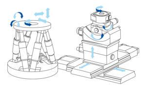 Im Gegensatz zur seriellen Kinematik wirken bei parallelkinematischen Systemen alle Aktoren unmittelbar auf die gleiche Plattform. So können Hexapoden eine verbesserte Bahngenauigkeit, höhere Wiederholgenauigkeit und Ablaufebenheit aufweisen. Bild: PI