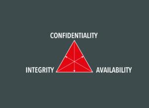 Das CIA-Triad fasst drei übergeordnete Schutzziele der IT-Sicherheit zusammen: Vertraulichkeit (Confidentiality), Integrität (Integrity) und Verfügbarkeit (Availability). Bild: Welotec